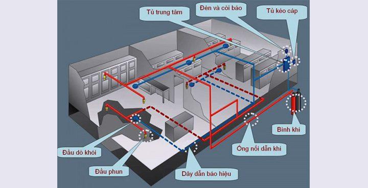 he-thong-bao-chay-nha-kho-nha-xuong-pcccngaydem.vn
