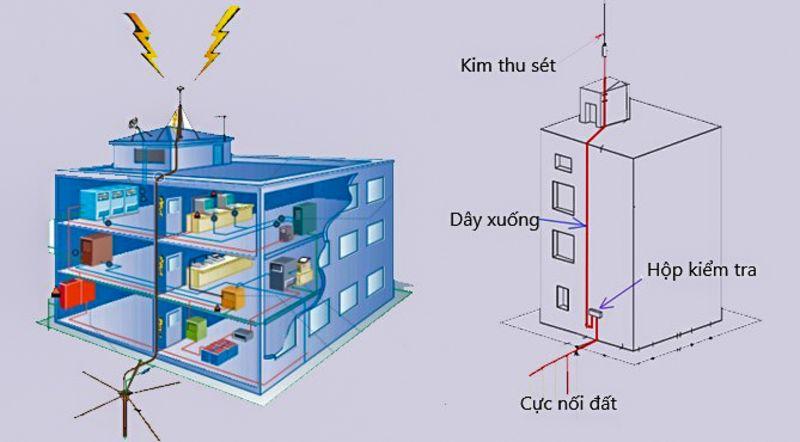 Hệ thống nối đất chống sét cho tòa nhà chung cư